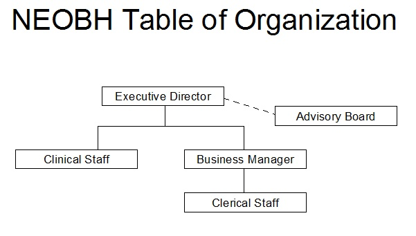 Table of Organization